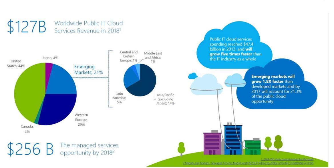 پیش بینی مایکروسافت از آینده بازار رایانش ابری